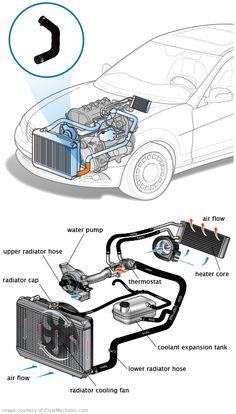 221 bästa bilderna på Car parts names | Car brake repair ...