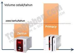 Apa perbedaan printer kartu id card Evolis Zenius dan Evolis Primacy? Baca disini agar anda tidak salah pilih membeli printer kartu id card.