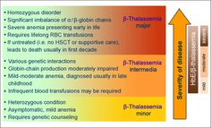 Thalassemia Homeopathic Treatment No Need of Blood transfusion pain in childrens Medical Facts, Medical Information, Sickle Cell Trait, Beta Thalassemia, Iron Deficiency Anemia, Homeopathy Medicine, Medical Laboratory Science