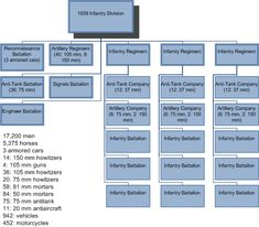 Germany's Table of Organization and Equipment for 1939 Infantry Division
