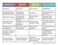 Bullying vs Conflict Chart