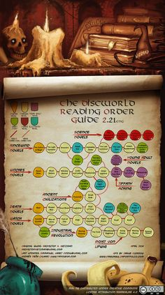 Discworld Reading Order Guide 2.21 (English) (April 2014). Write me an e-mail to contribute a translation.