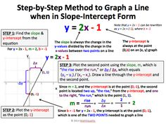 Slope Intercept Form Equation Examples Here's Why You Should Attend Slope Intercept Form Equation Examples Check important capacity for CBSE Class 11 Maths Annual Exam These capacity are from NCERT Textbooks & latest CBSE Maths Syllabus. Ap Calculus, Algebra 1, Teaching Math, Math Teacher, Math Math, Math Fractions, Math Games, Teaching History, Physique