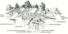 Drywells solve all water disposal problems: patio drain, puddles in yard, floor drain, gutter and downspout water, and pool backwash, to name a few. NDS Flo-Well flowell
