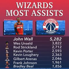Washington Wizards Assists Leaders, the leader being John Wall with 5,282 assists. Other players on this leaderboard are; Wes Unseld, Rod Strickland, Kevin Porter, Kevin Loughery, Gilbert Arenas, Frank Johnson & Bradley Beal Gus Johnson, Frank Johnson, Manute Bol, Basketball Stats, Kevin Porter, Gilbert Arenas, Bradley Beal, Wilt Chamberlain