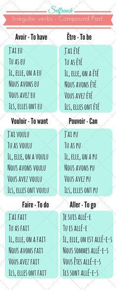 French conjugation compound past. Learn French online Selfrench free programs and lessons http://itz-my.com