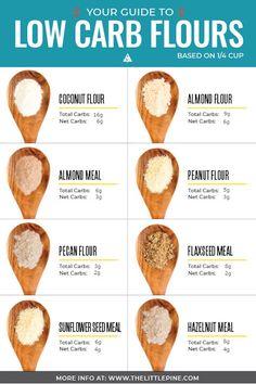8 Low Carb Flour Options (Keto + Paleo!)
