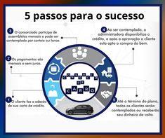 Você está assustado e não sabe como vai trocar de carro? Então, confira 5 dicas simples para resolver este problema! Saiba tudo aqui! ✨www.consorciodecarro.com.br ============================== #consorciodecarro #caminhonete #meta #novopolo #veículos #vwbrasil #meuvw #sucesso ❤ Volkswagen, Map, Prize Draw, Simple, Everything, Tips, Location Map, Maps