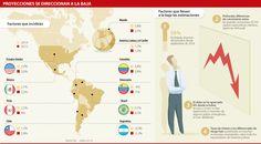 FMI replantea sus proyecciones y Colombia crecería 3,8%