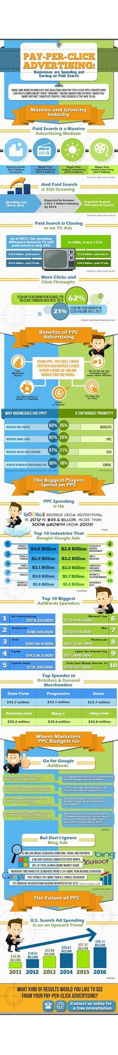 Infographic PPC Purpose Advertising