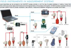 Field Instruments in Measurement System Process Control, Control System, Laptop Repair, Electronics Components, Instruments, Musical Instruments, Tools
