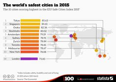 Infographic: The world's safest cities in 2015 | Statista