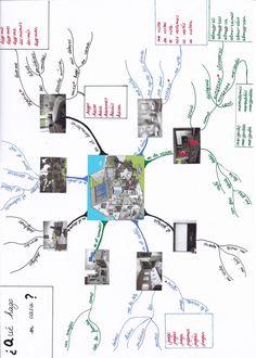 Alexandra Thenard Carte mentale.pdf rutina y partes de la casa Butcher block paper for student pairs?