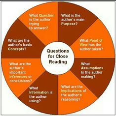 Close reading questioning wheel