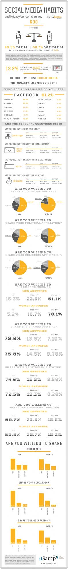 Social Media Habits - broken down between men and women about what they use, like and share.