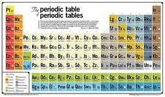 la tavola periodica delle tavole periodiche the periodic table of periodic tables chemistry periodic table