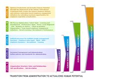 Transition_from_Personnel_Management,_Human_Resource_Management,_Human_Capital_Management_to_Aspiration_Management