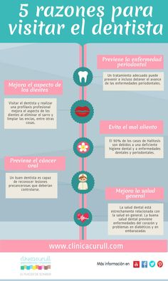 ¿Necesitas razones para ir al dentista? Nosotros te damos cinco muy importantes: #dentista #BocaSana #SaludBucal http://www.clinicacurull.com/