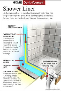 Diy Home How To Repair A Leaky Shower