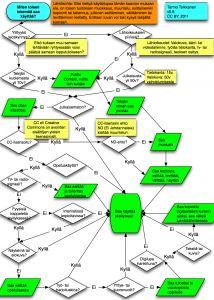 Toisen aineiston käyttö opetuksessa. Selvitä käyttöoikeutesi sivulta löytyvän kyselyn avulla!