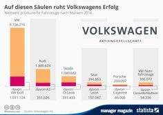 http://www.manager-magazin.de/unternehmen/autoindustrie/mm-grafik-diese-modelle-bestimmen-volkswagens-erfolg-a-1023183.html