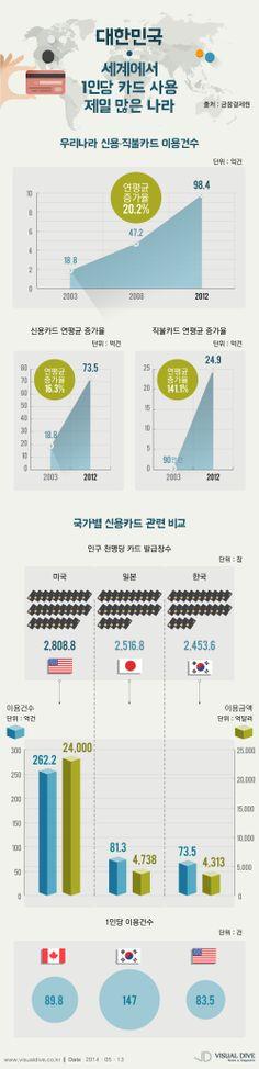 한국, 1인당 신용카드 사용건수 세계 1위 [인포그래픽] #tag / #Infographic ⓒ 비주얼다이브 무단 복사·전재·재배포 금지