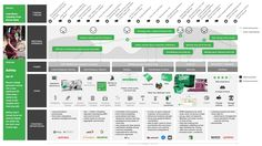 Customer Journey Map for Transport