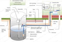 схема водопровода Plumbing, Floor Plans, House, Marriage, Home, Haus, Floor Plan Drawing, Houses, House Floor Plans
