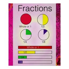 Fractions Posters / school / education / elementary school posters / classroom posters / math / math posters / classroom decor / classroom ideas / fractions