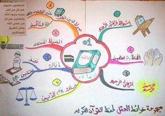 Islamic Books For Kids, Islam For Kids, Islamic Prayer, Islamic Teachings, Islamic Quotes, Teaching Kids, Kids Learning, Coran Tajwid, Body Parts Preschool