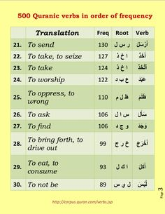 500 verbs of quran in order of frequency. Page 3