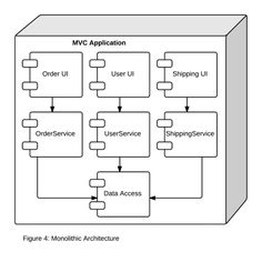Using Containers to Build a Microservices Architecture — AWS Startup Collection — Medium Software Architecture Diagram, Container Technology, Enterprise Architecture, Computer Programming, Data Science, Web Design, About Me Blog, Floor Plans, Coding
