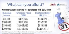 Shopping for a home? Did you know that your purchasing power might have gone down between Contact me to find out if this is happening to you. Might Have, Has Gone, Did You Know, Knowing You, How To Find Out, Shit Happens, Shopping
