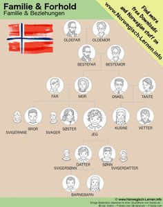 Norwegian words for family members Norwegian Words, Norwegian Style, Fun Facts About Norway, Danish Language, Norway Winter, Norwegian Vikings, Norway Language, Norway Travel, Stavanger