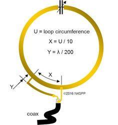 Mag Loop
