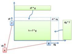 Better Explained: power, quotient, chain rule