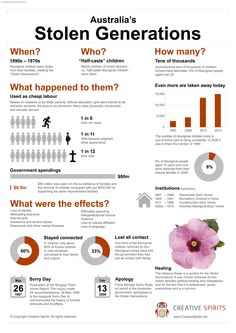the stolen generation black history history black stolen generations infographic