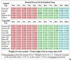 Soapmaking-Lye to Fat Ratio Table