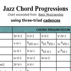 8 Best Jazz chord progressions images in 2018 | Jazz guitar