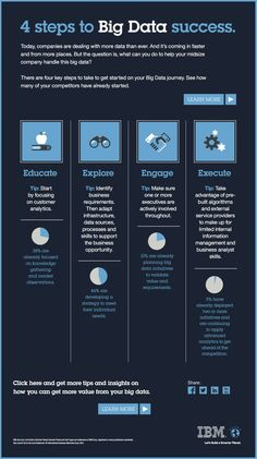 This infographic from IBM details the 4 key steps we need to take to get started on your Big Data journey. JAMSO www.jamsovaluesma......