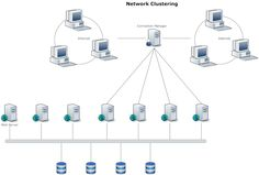 Network Diagram Example  Cloud Computing  Network Diagrams