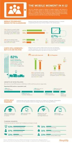 For the 2nd year in a row, Amplify has sponsored the National Survey on Mobile Technology for K-12 Education by Interactive Educational Systems Design in collaboration with STEM Market Impact. This infographic visually represents significant findings from that report.   http://mrmck.wordpress.com/2014/06/10/mobile-technology-in-the-classroom-infographic/