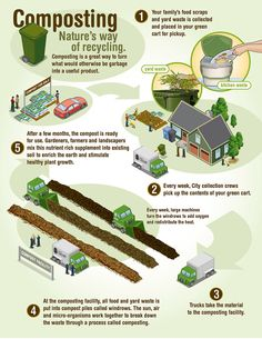 compost toilets how they work | The City of Calgary - How does green cart composting work?