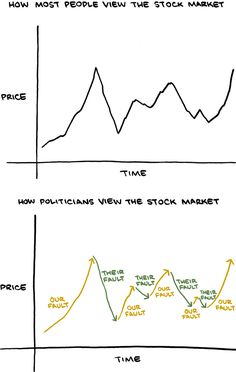 Most people do not enjoy the stock market. In this post, we have complied with best stock market memes that will make your day. Check out these funny stock market memes and enjoy. Stock Advisor, Manager Humor, Stock Market Quotes, Finance Logo, Finance Organization, Investing In Stocks, Best Stocks, Marketing Quotes, Humor