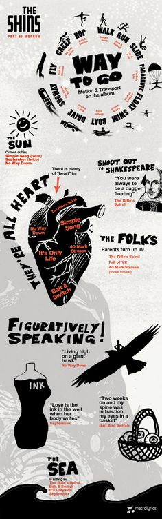 """Love this infographic on the latest album, """"Port Of Morrow"""" from The Shins!"""