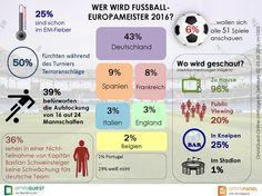 43 Prozent tippen auf Deutschland als Fußball-Europameister