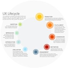 The UX Lifecycle follows the user from   inception to transition examing the triggers, decision points   and other factors that create a positive user experience. by Provis Media Group