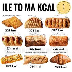 Aaaaa! Wszędzie widzę pączki z toną lukru 🍩 Wolę nie wiedzieć ile mają kcal itp bo pewnie padłabym na zawał gdybym spojrzała na ich makro 🙈… Calorie Chart, Diy Snacks, Gewichtsverlust Motivation, Weight Loss Help, Healthy Tips, Healthy Food, Weight Loss Inspiration, Healthy Dessert Recipes, Hot Dog Buns