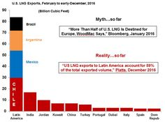 US LNG Export Destin