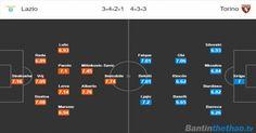 Đội hình dự kiến Lazio vs Torino